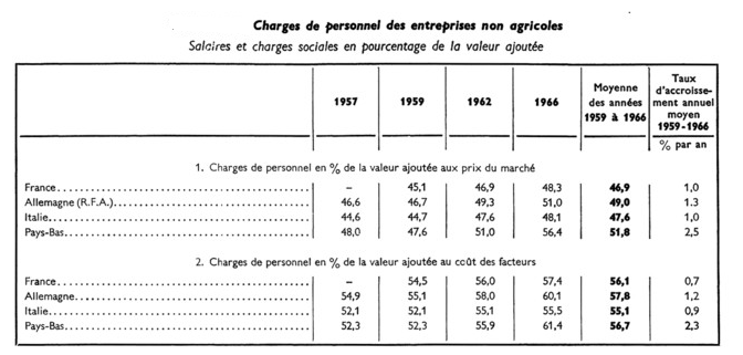 charges1968