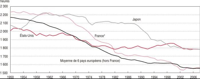Avant Mai: le coût social de la compétitivité
