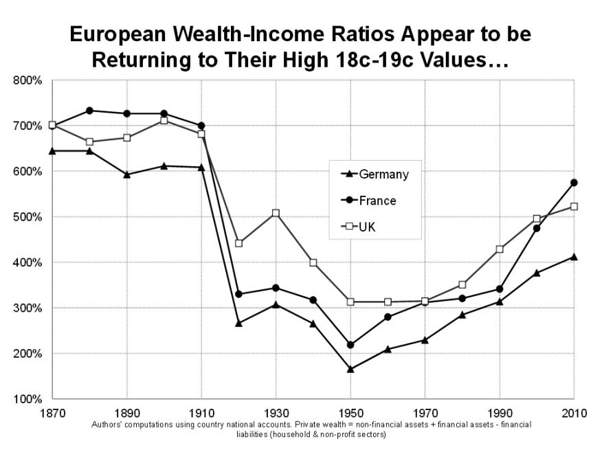 wealthincome