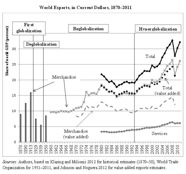 hyperglobalisation