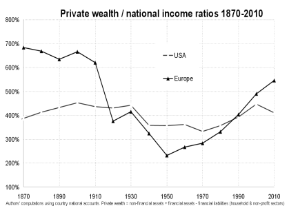 privatewealth