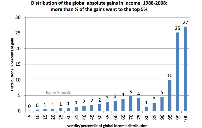 globalgains