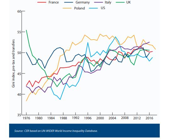 Concentration des revenus (indice de Gini) avant redistribution (1980-2017)